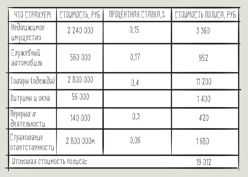 Таблица расчета страхования