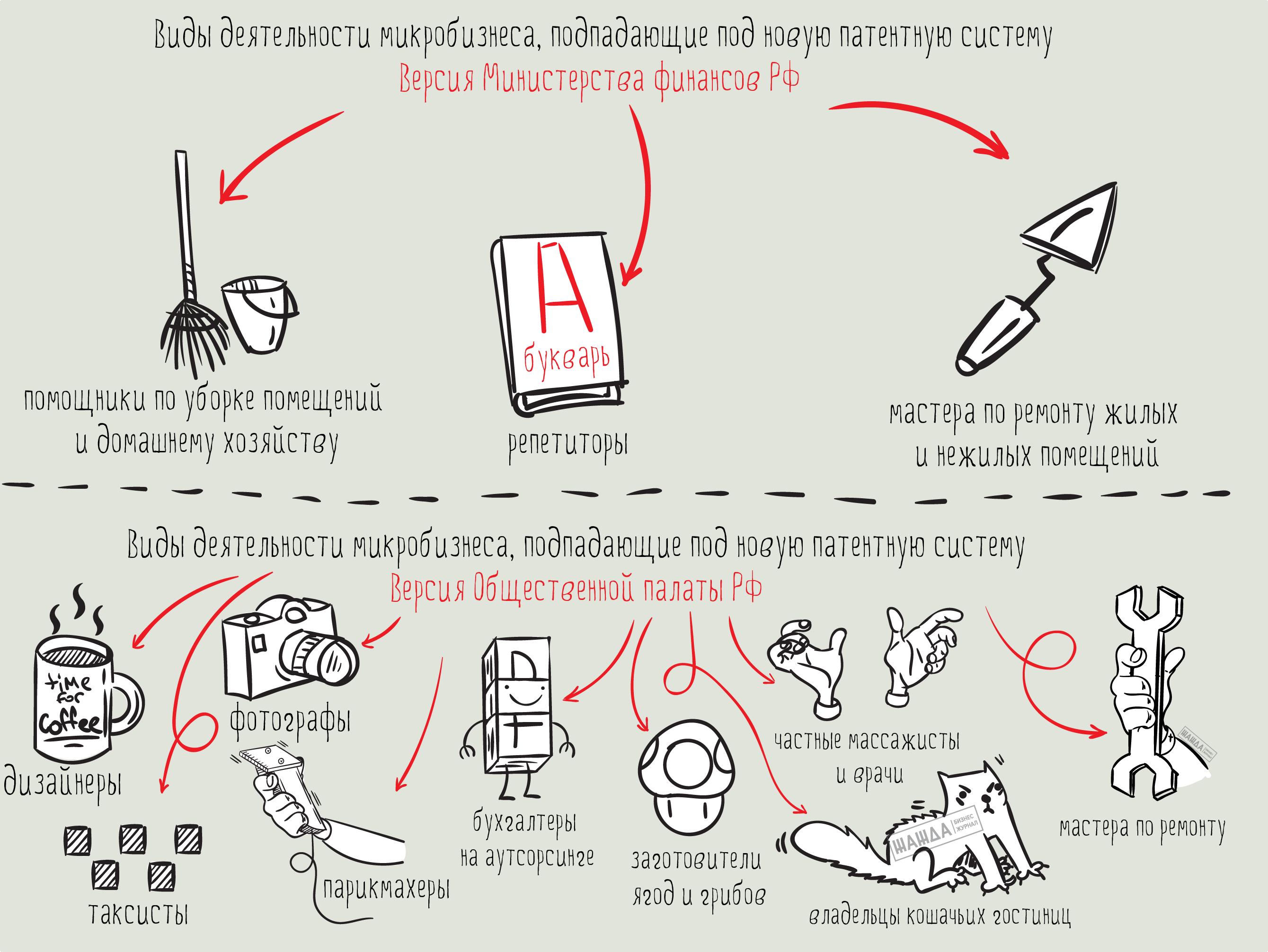 Виды деятельности микробизнеса, попадающие под новую патентную систему