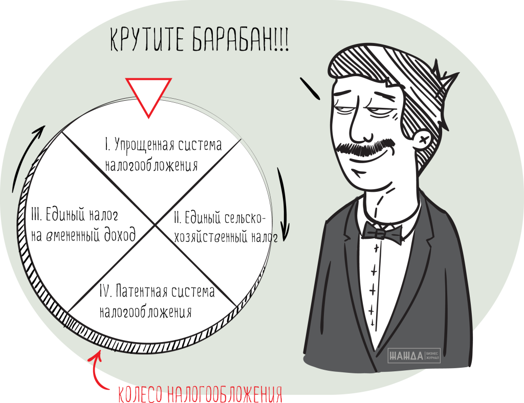 Крутите барабан - выбор системы налогообложения при открытии ИП