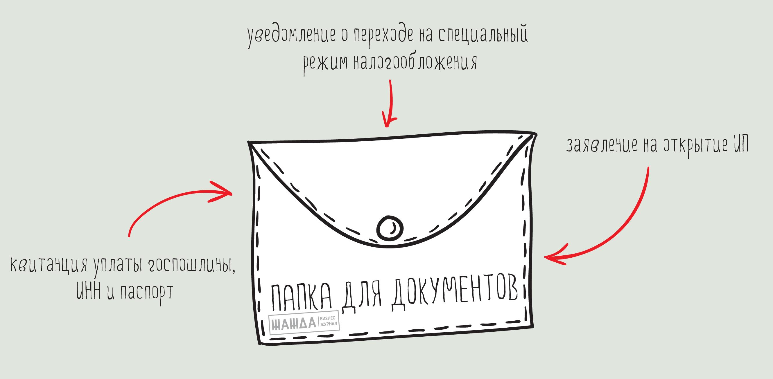 Документы для открытия ИП по доверенности