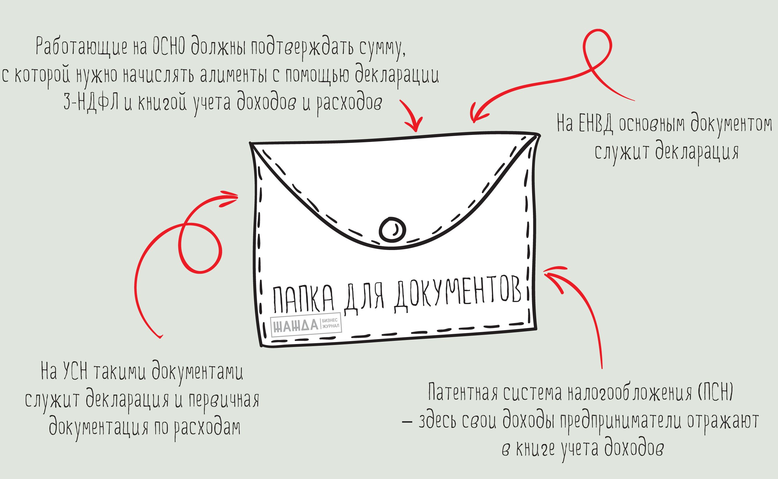 Документы для подтверждения доходов предпринимателя