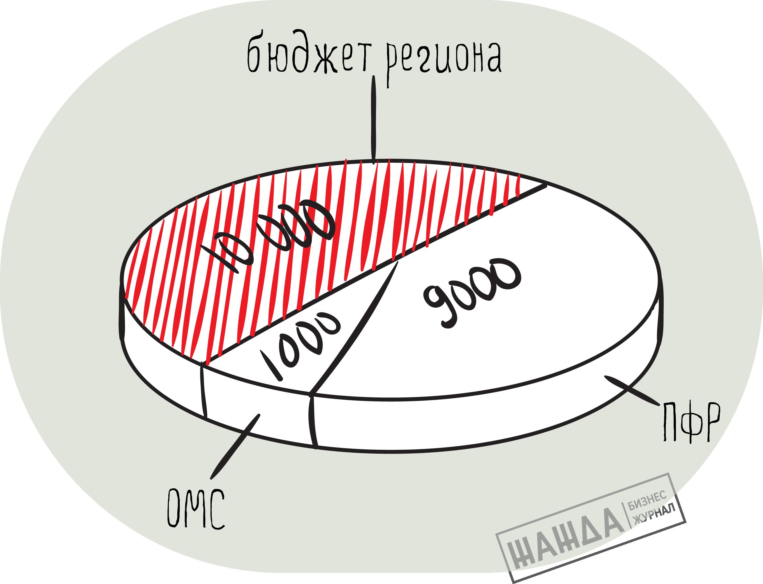 Составляющие цены патента