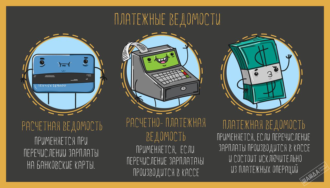 Изображение - Условия выдачи заработной платы ип platezhnye-vedomosti