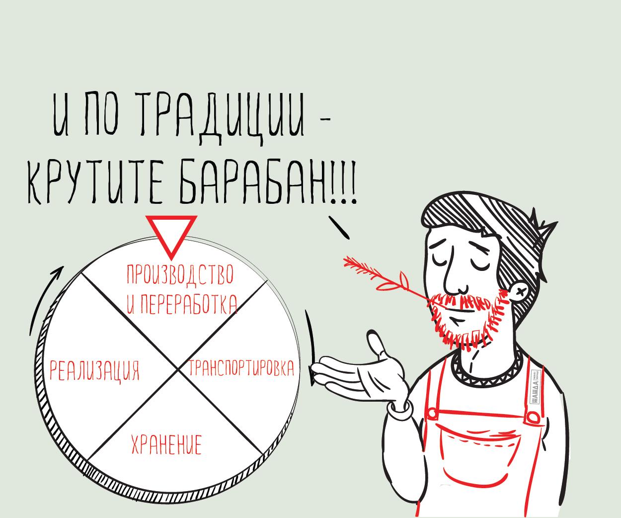 """ОКВЭД """"Сельское хозяйство"""": виды деятельности с расшифровкой"""