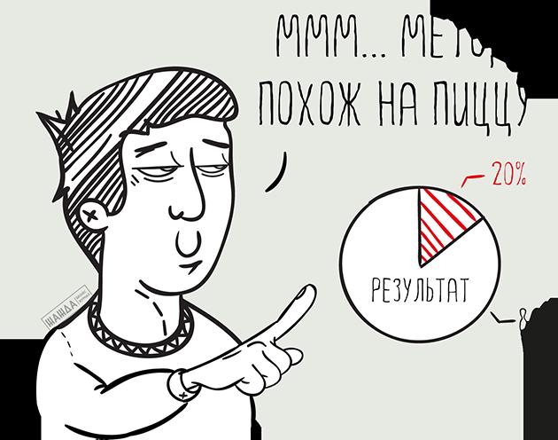Метод Парето
